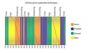 president-chart-052